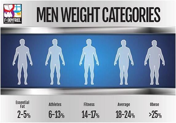 FoodyFree_Weight_Men