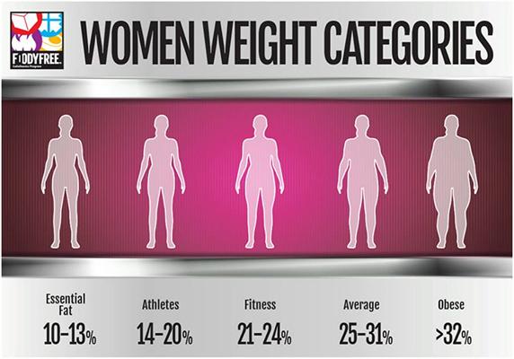 FoodyFree_weight_Women